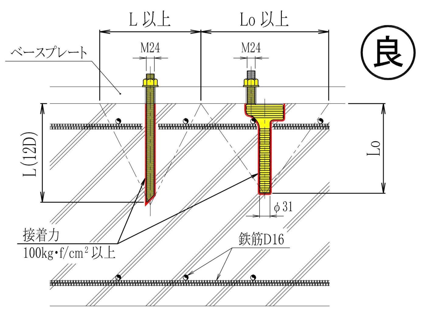 イナズマアンカー   耐震補強工事、あと施工アンカー、イナズマアンカー